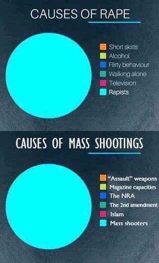 rape shootings