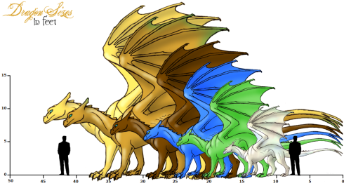 pernese_dragon_sizes_by_sporelett
